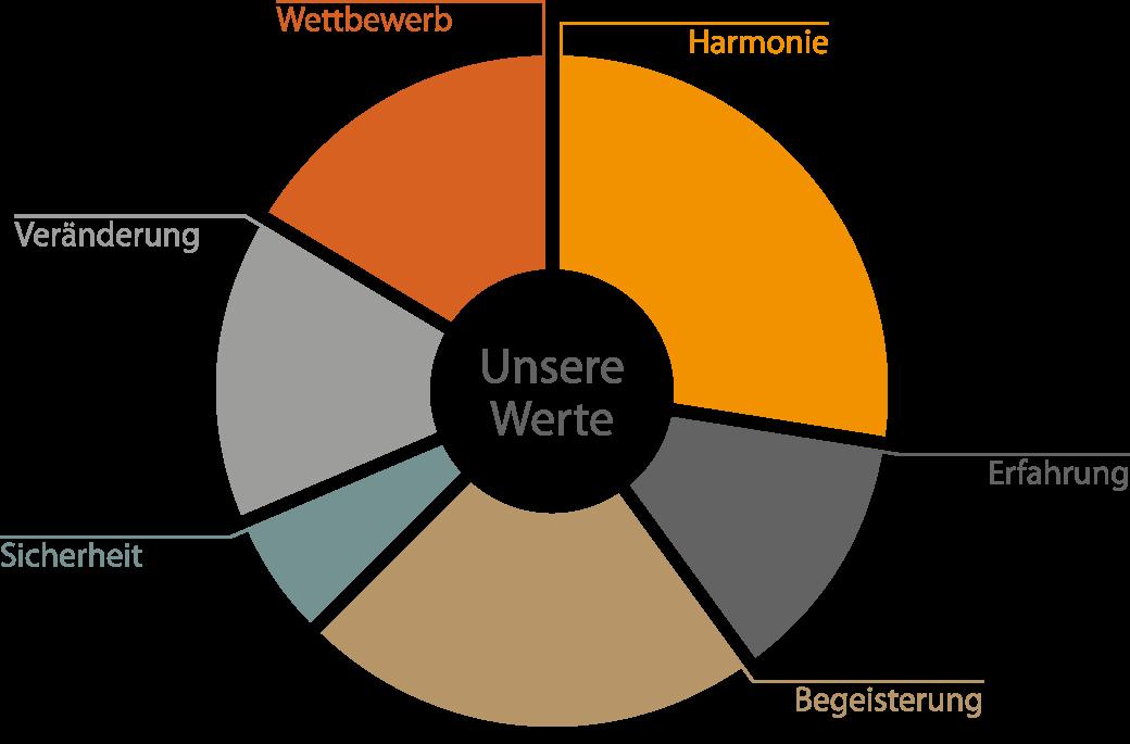 Wertediagramm
